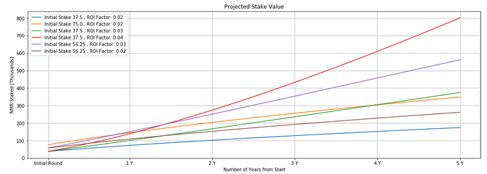 model_growth_with_payout_factor