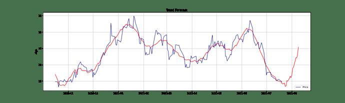 algs_lt_trend