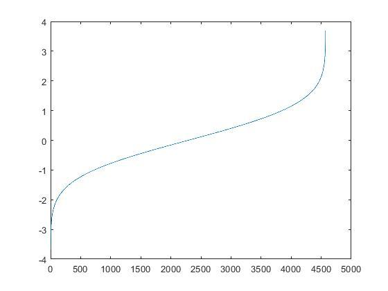 Gaussianized